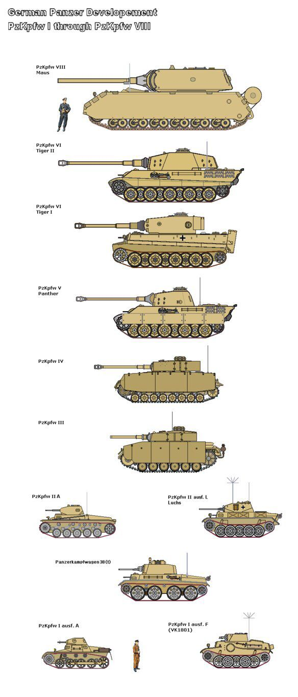 German Tank development from the Panzer I to the proposed Panzer VIII, inter-war years until the end of WW2.