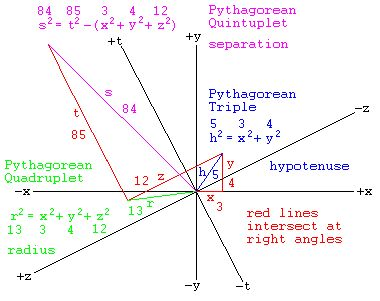 pythagoras triples coursework This is the second of the two articles on right-angled triangles whose edge lengths are whole numbers we suppose that the lengths of the two sides of a right-angled triangles are $a$ and $b$, and that the hypotenuse has length $c$ so that, by pythagoras' theorem,$$a^2 + b^2 = c^2$.