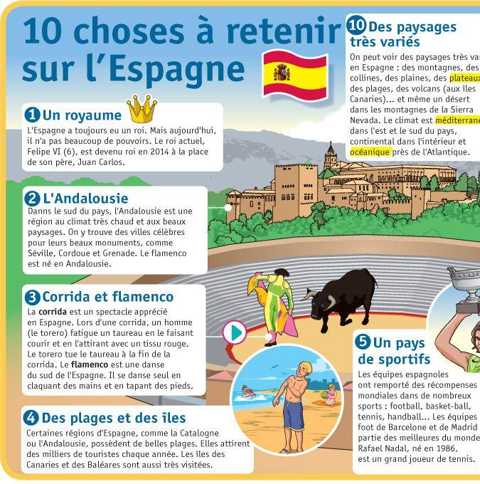 Fiche exposés : 10 choses à retenir sur l'Espagne