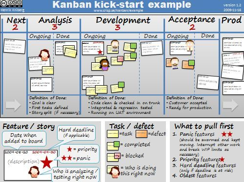 kanban | Personal Kanban Sault College meetup notes