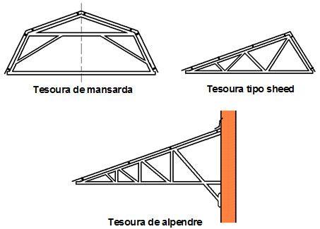 Resultado de imagem para estrutura para telha termoacustica meia agua