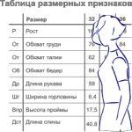 Таблицы размерных признаков типовых фигур женщин
