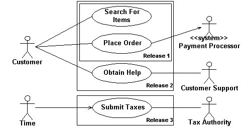 best 7 uml use case diagram images on pinterest