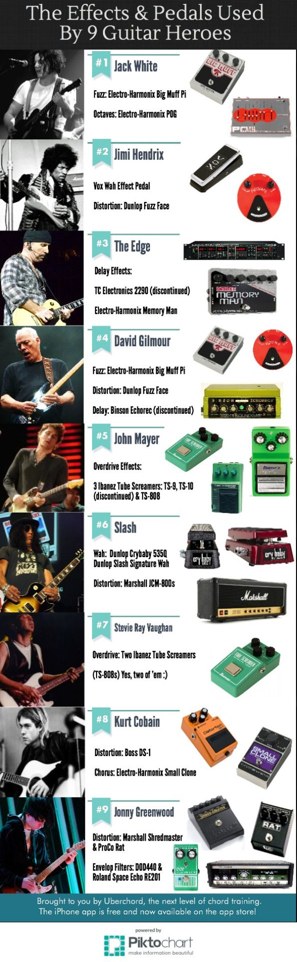"uberchord: "" Which pedals and effects are your favorite guitar heroes using? We've rounded up some of the most notable effects used by 9 top guitarists including Slash, Jimi Hendrix, Kurt Cobain and..."