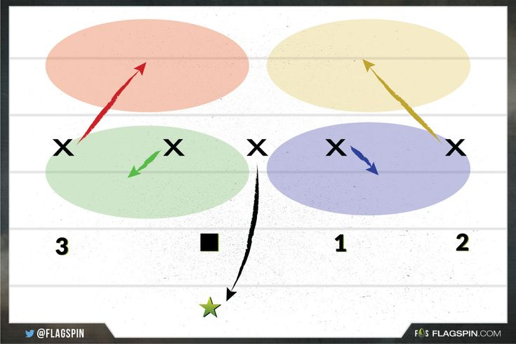 Recently in our LinkedIn Flag Football group we had a question come up about the best 5 on 5 flag football defense strategies to use, so we thought it would be a good intro to a breakdown of our top 5 recommended 5 on 5 flag football defenses that every team should implement at different times. Click for more info!