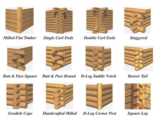 I want to build a log cabin, which corner joint is…