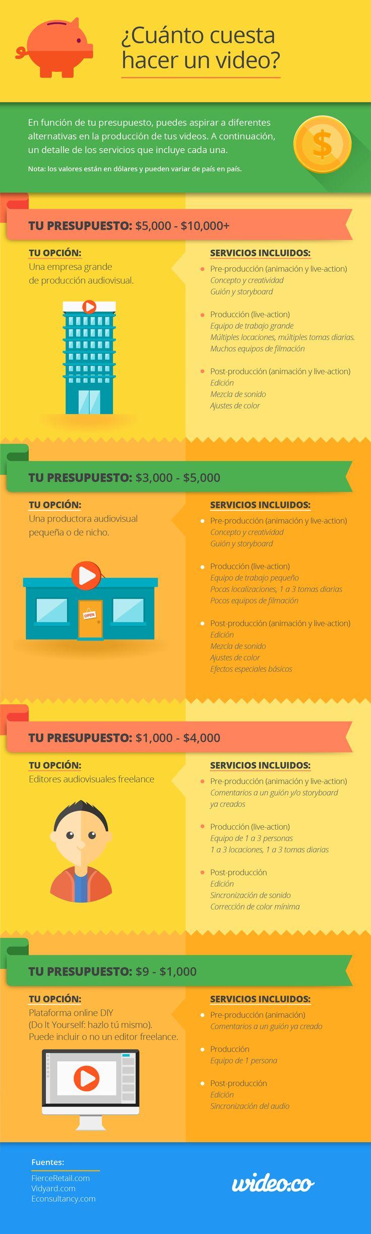 Infografía; ¿Cuánto cuesta hacer un video?