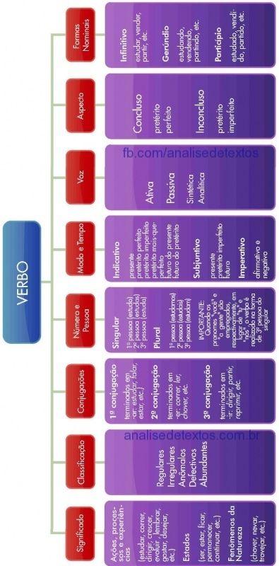 Mapa mental sobre verbos. Acesse http://www.analisedetextos.com.br/ e veja muito mais.