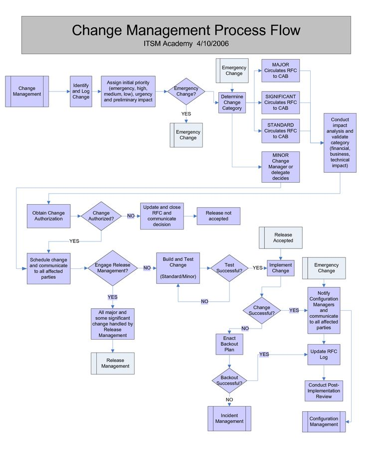 Change Management process flow Change Management Pinterest - change management plan template