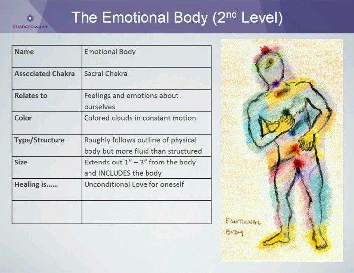 Emotional bodyRepinned by  www.Trinity-Wellness-Solutions.com