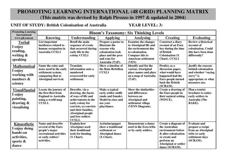 Adaptable to other countries, a unit about the British colonization of Australia. Assessment ideas are in a grid of Bloom's taxonomy & multiple intelligences. | #teaching #history #colonisation