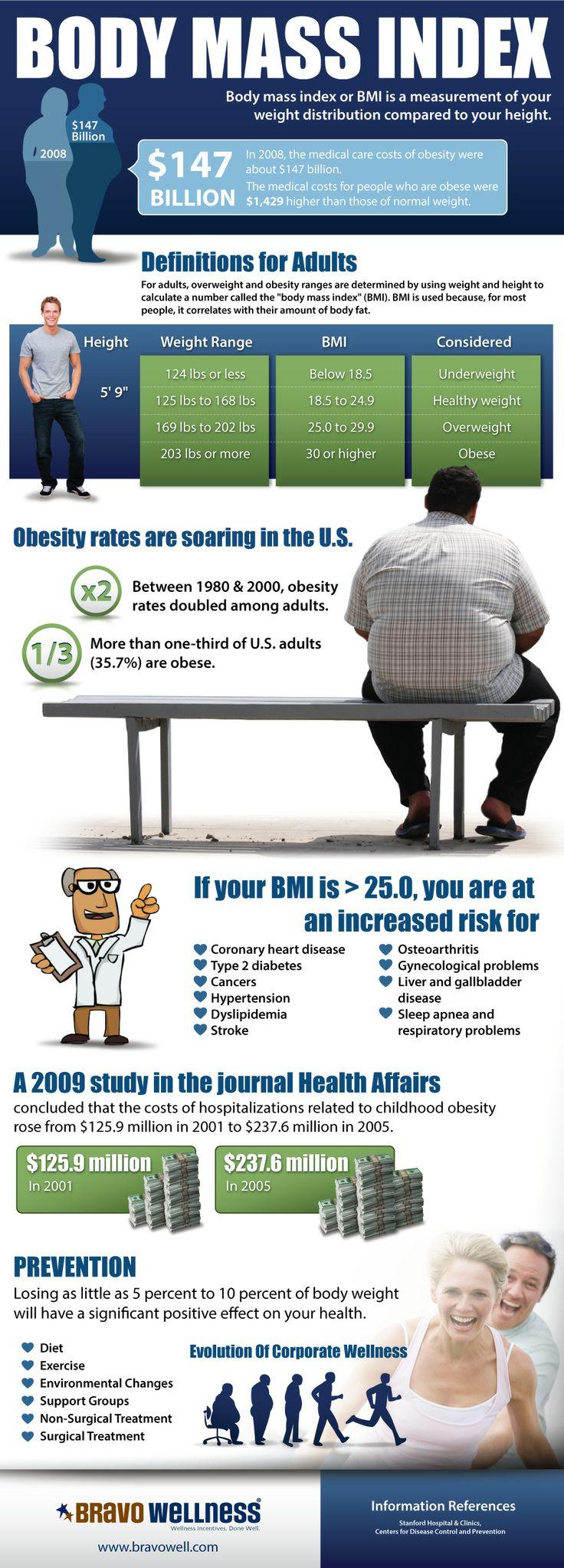 Body Mass Index BMI Infographic we created for Bravo Wellness