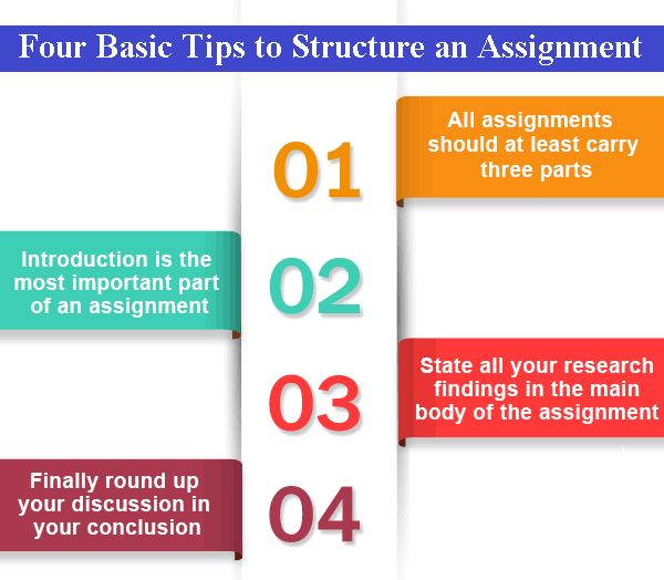 4 basic strategies in writing a research paper Writing a research paper this page lists some of the stages involved in writing a library-based research paper although this list suggests that there is a simple, linear process to writing such a paper.
