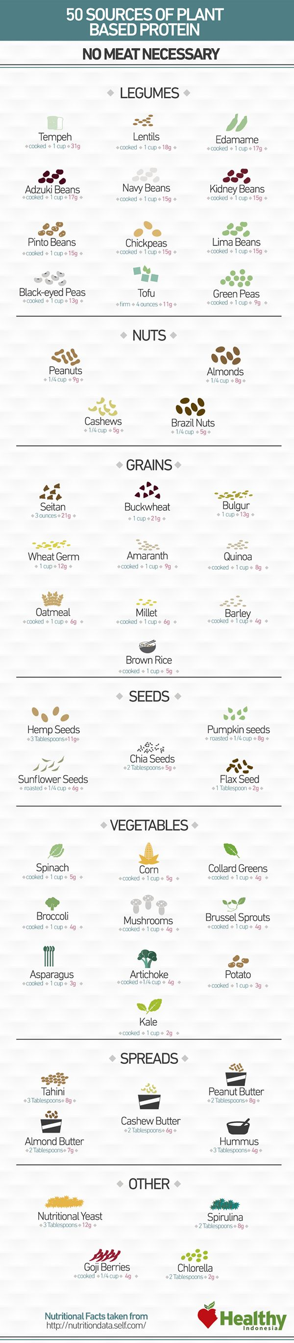 50 Sources of Meatless Proteins