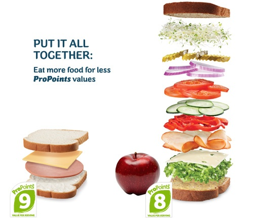 Weight Watchers AU and NZ sandwhich comparison