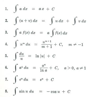 Best  Differentiation Formulas Ideas On   Calculus