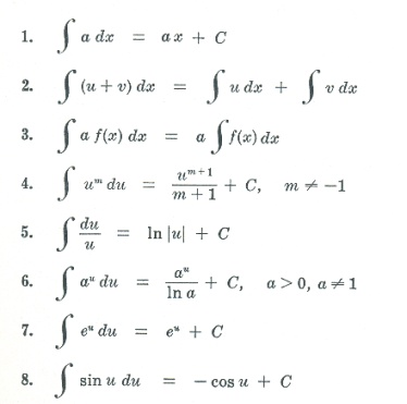 Differentiation Formulas Are Useful In Finding A Derivative Of Functions And We Use Them In