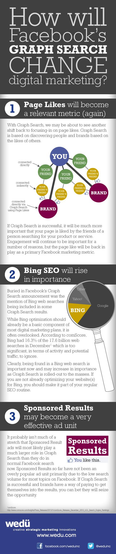 [infographic] How Will #Facebook 's Graph Search Change Digital Marketing?
