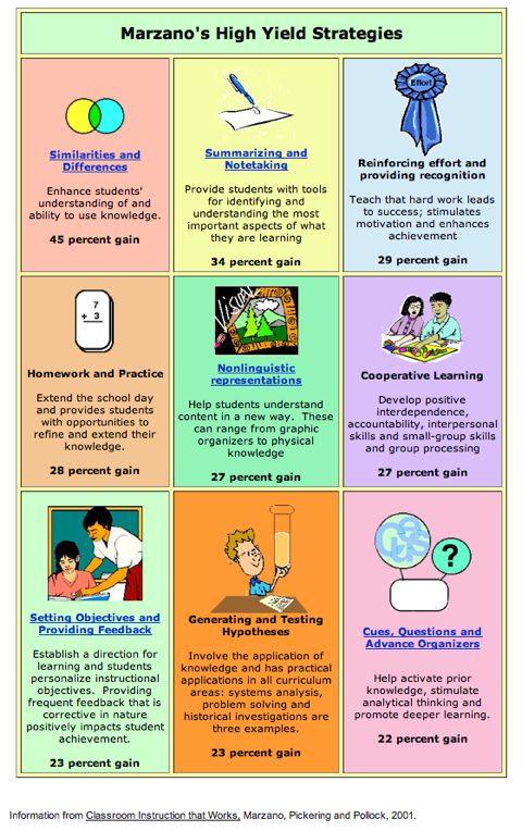 Marzano Strategies Chart   DouglassHSContinuousImprovementPlan2012-13-Updated