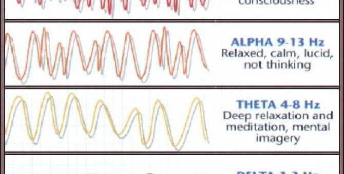 Secrets of Brainwaves and Tahajud Prayer