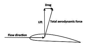 Lift (force) - Wikipedia, the free encyclopedia