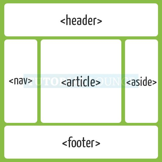 Helping Guide of CSS Flexbox for Web Designers and Developers