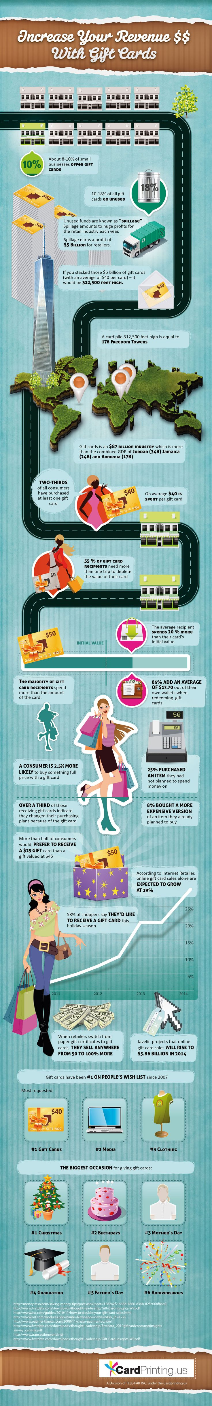 49 best Gift Card Infographics images on Pinterest | Infographics ...