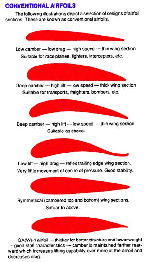 Wing Design - CONVENTIONAL AIRFOILS and LAMINAR FLOW AIRFOILS