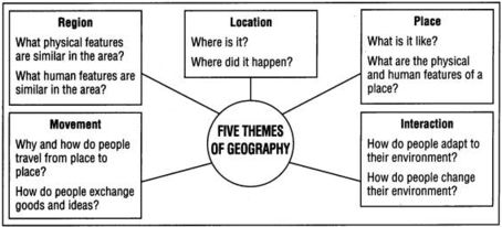 AP Human Geography Models Project - Introduction To Geography ...