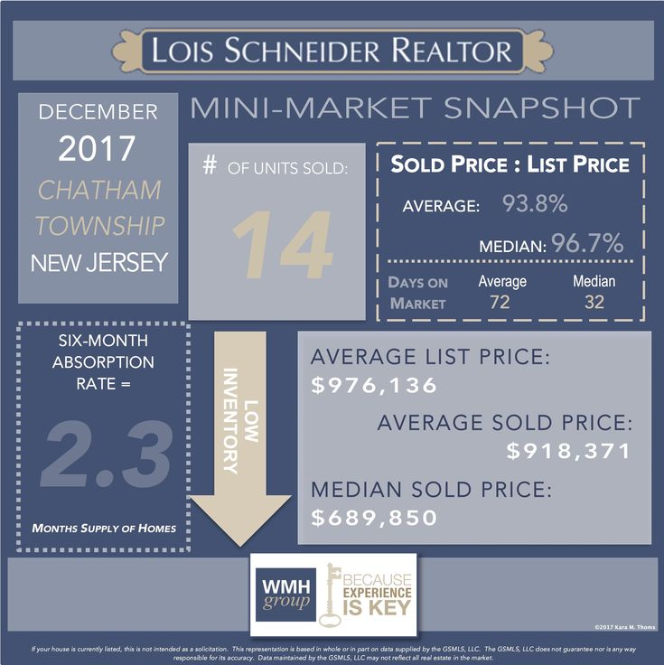 December 2017 - The WMH Group's Mini-Market Snapshots, DECEMBER 2017 - WMH GROUP AT LOIS SCHNEIDER REALTOR - INSTAGRAM STORY Mini-MARKET SNAPSHOTS, 908.376.9065, thewmhgroup.com, wmhgroup@lsrnj.com, 431 Springfield Avenue, Summit, NJ, 07901, Market Statistics, Buying a Home in Summit, Summit Real Estate, New Jersey Real Estate, For Sale, Market Data, Realtor, Chatham Township