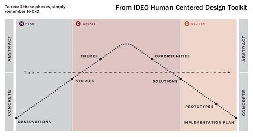 ideo design phase model - Google-søgning