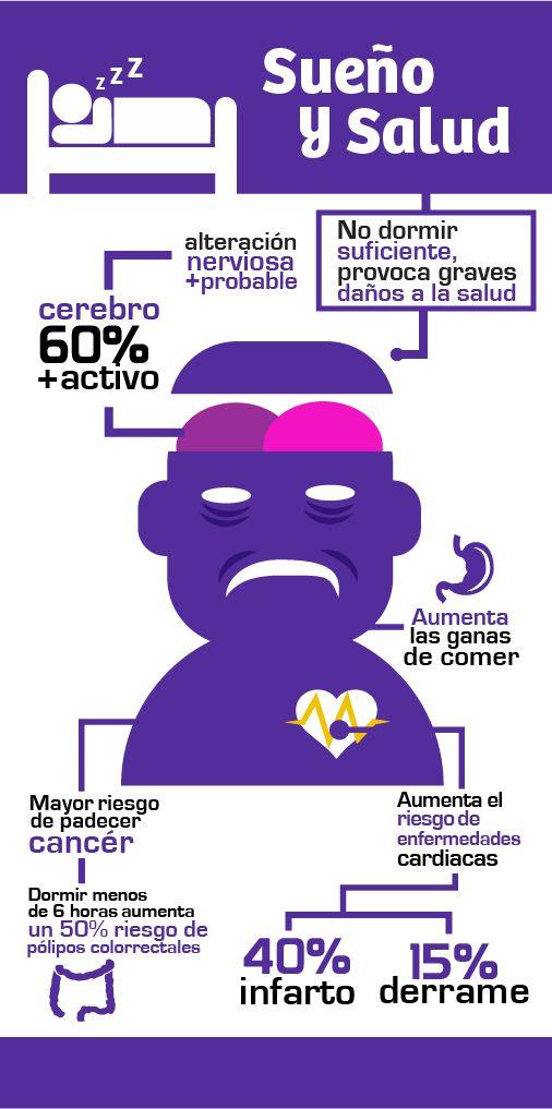 Falta de sueño y la salud. No dormir bien provoca graves daños a la salud