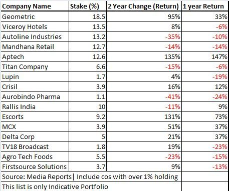 Rakesh Jhunjhunwala Portfolio : Year 2017 with Returns   Indian Stock Market Hot Tips & Picks in Shares of India