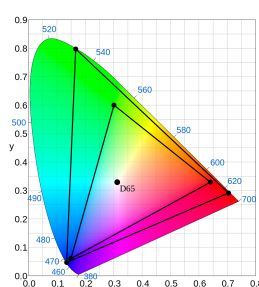 Diagram of the CIE 1931 color space that shows the Rec. 2020 (UHDTV) color space in the outer triangle and Rec. 709 (HDTV) color space in the inner triangle. Both Rec. 2020 and Rec. 709 use Illuminant D65 for the white point.