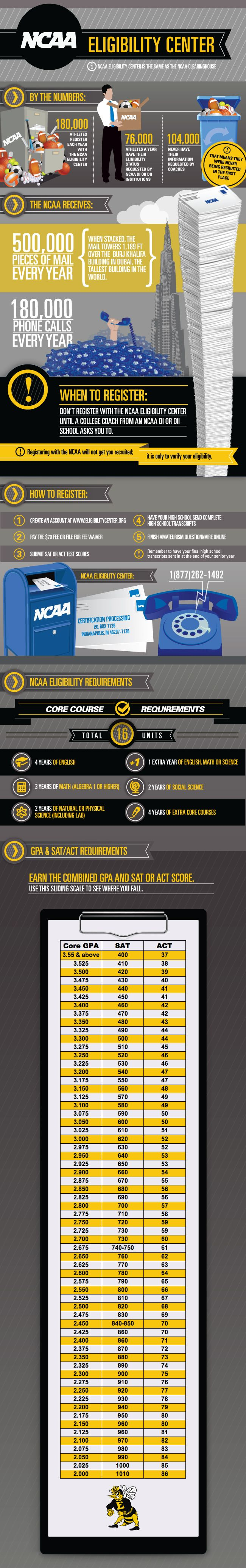 NCAA eligibility center information for recruits