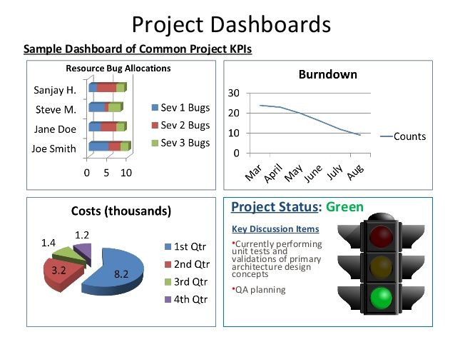 Project Dashboards Sample Dashboard of Common Project KPIs  Project Status: Green Key Discussion Items •Currently performi...