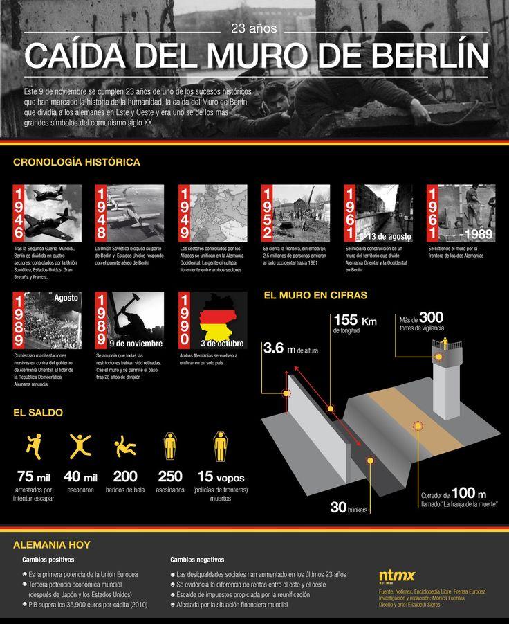 Algunos datos sobre el Muro de Berlín #infografia #infographic