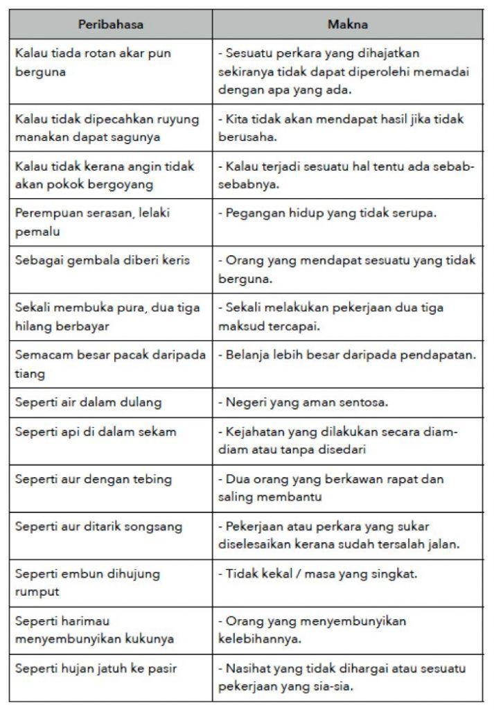 Contoh Contoh Peribahasa Pt3 Bahasa Melayu Malay Language