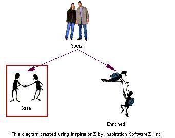 Creating a SAFE SOCIAL Environment