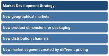 ansoff matrix market development strategy