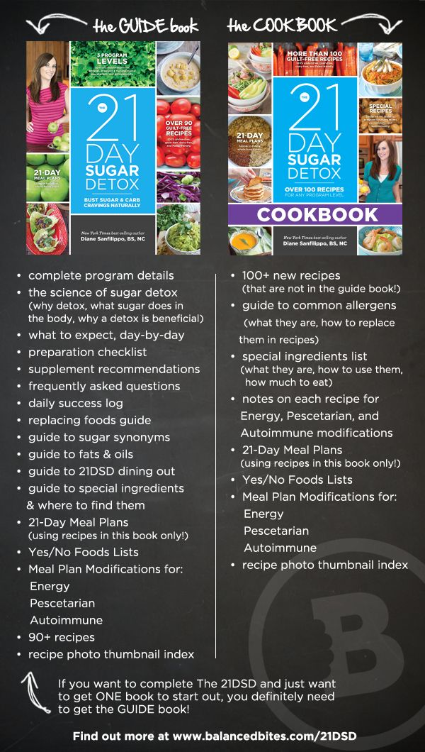 FAQs: All about The 21-Day Sugar Detox COOKBOOK via @Diane Sanfilippo