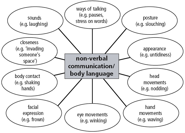 introduction to verbal cues Common forms of communication include speaking, writing, gestures, touch and  broadcasting wikipedia definition verbal vs non verbal can we communicate.