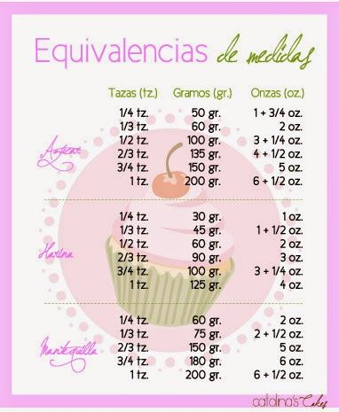 Mi diario de Weight Watchers Entulinea: Tablas de equivalencias