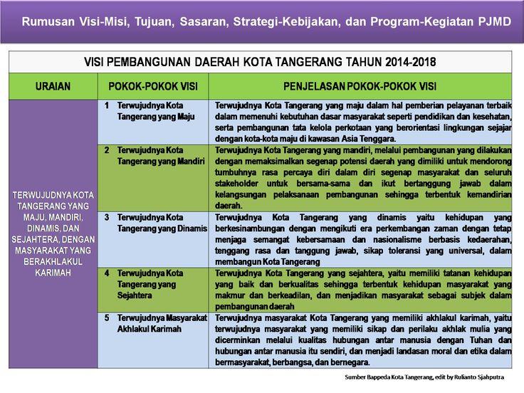 Visi-Misi Pembangunan Daerah Kota Tangerang Tahun 2014-2018
