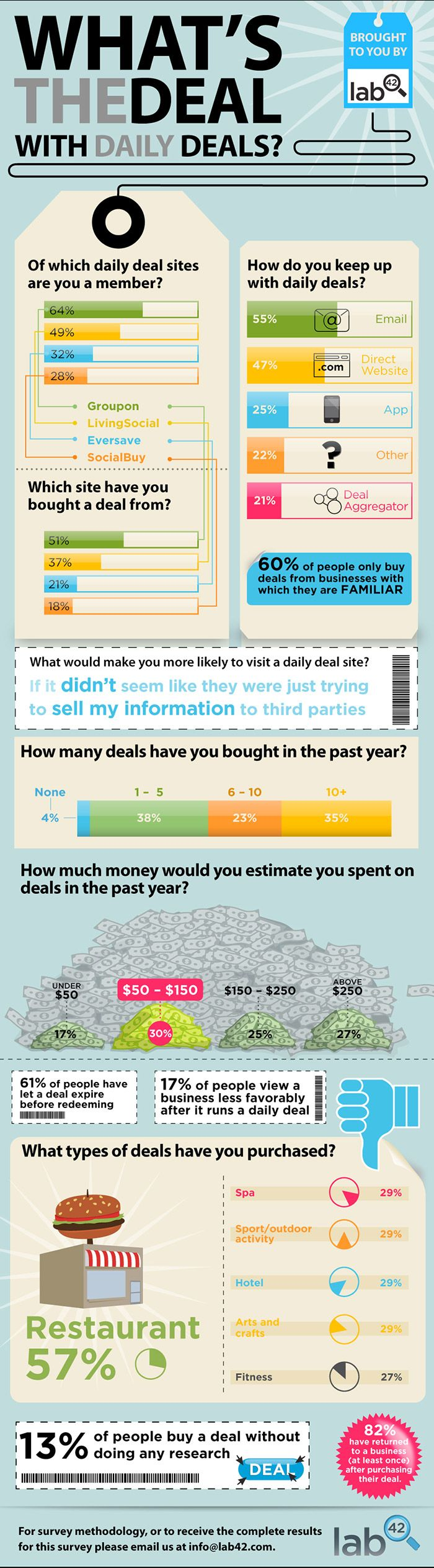 What's the Deal With Daily Deals? [INFOGRAPHIC]  September 10, 2011 by Charlie White  41  2,905  Share