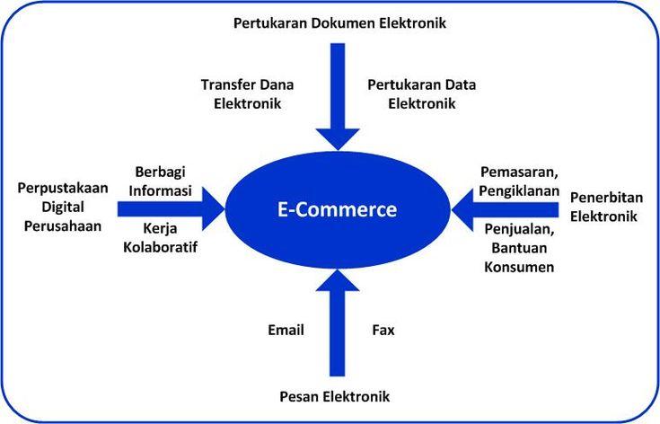 Gambaran  Umum  E-Commerce #ecommerce