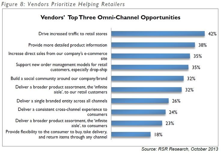 The Impact of #OmniChannel #Trends for #2014 #mafash14 #bocconi #sdabocconi #mooc #w5