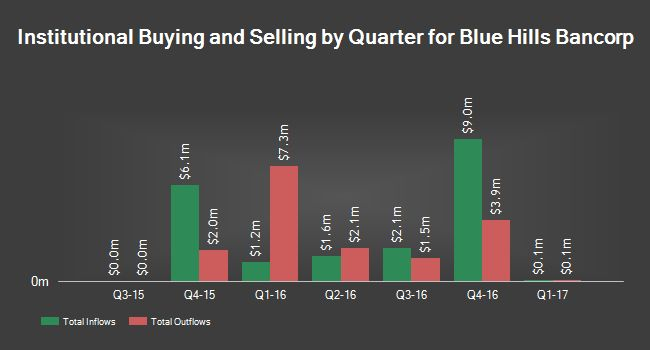 Dimensional Account Advisors LP raised its stake in shares of Blue Hills Bancorp Inc (NASDAQ:BHBK) by 23.1% through the fourth quarter, regarding to its latest submitting with the Exchange and Securities Fee. The fund possessed 484,224 stocks of the bank's stock after buying an additional...