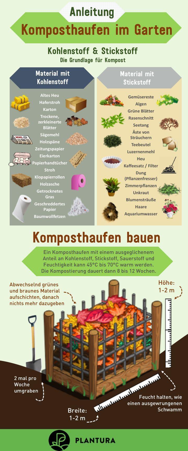 Kompost Anlegen Bauen Anleitung Komposthaufen Im Anleitung Komposthaufen Im Garten Kohlenstoff Amp Stickstoff Komposthaufen Kompost Kompostierung
