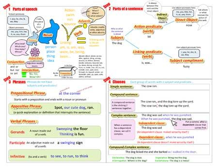 Super neat Grammar Reminder Sheet Repinned by  SOS Inc. Resources  http://pinterest.com/sostherapy.